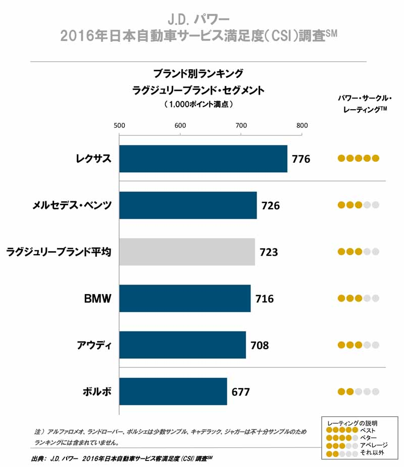 j-d-power-examined-brand-csi-luxury-sector-in-the-survey-is-lexus-discount-department-mini-is-lead20160904-1