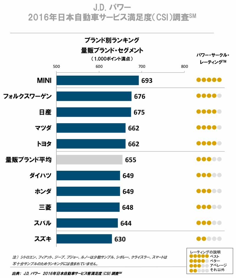 j-d-power-examined-brand-csi-luxury-sector-in-the-survey-is-lexus-discount-department-mini-is-lead20160904-2