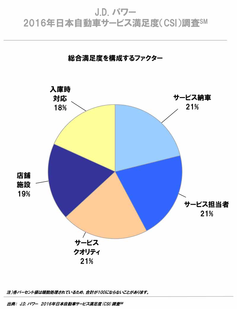 j-d-power-examined-brand-csi-luxury-sector-in-the-survey-is-lexus-discount-department-mini-is-lead20160904-3