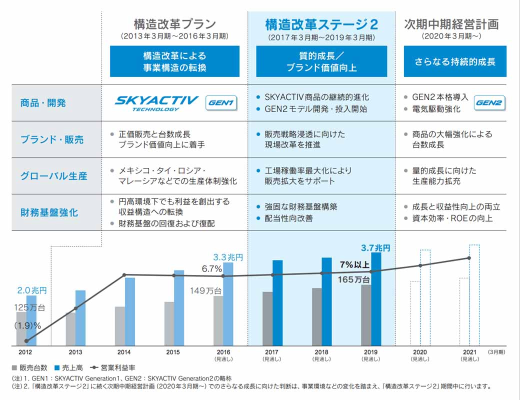 mazda-implementing-the-reorganization-such-as-the-newly-established-the-customer-quality-systems-department20160930-20