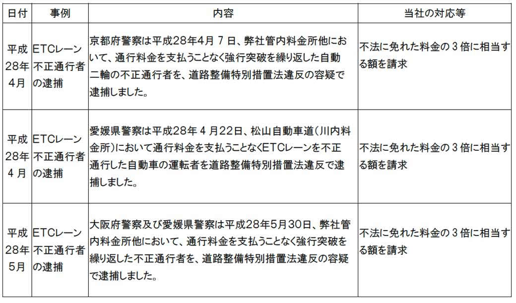 nexco-west-japan-also-start-the-illegal-traffic-measures-awareness-month-in-the-annual-september-this-year20160901-2