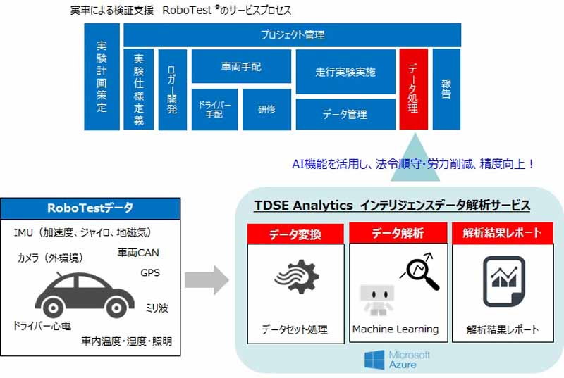 tdse-and-zmp-to-provide-a-vehicle-for-ai-analysis-service-by-cloud-data20160904-3
