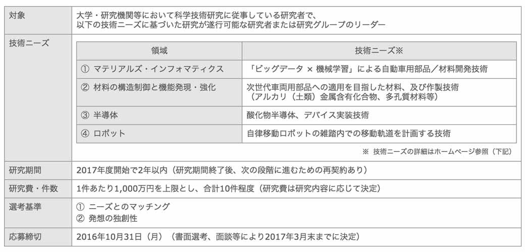 toyota-motor-corp-the-16th-toyota-advanced-technology-joint-research-public-offering-theme-recruiting-start20160913-1
