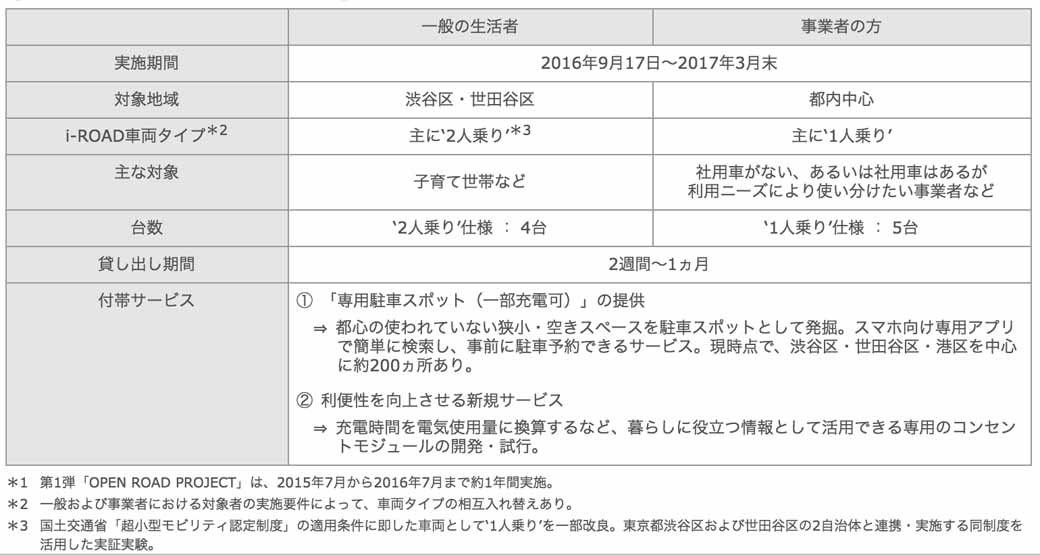 toyota-motor-corporation-for-the-practical-use-of-toyota-i-road-carried-out-the-verification-of-the-business-operators-for-use-needs20160916-5