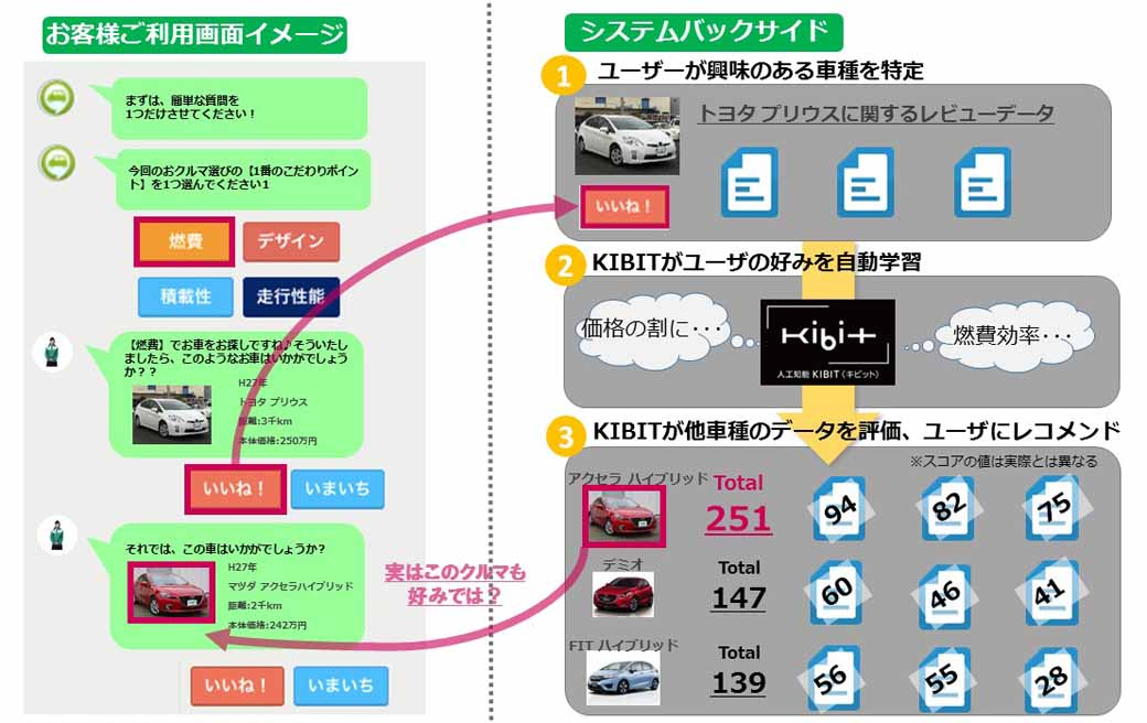 idom-and-fronteo-start-offering-car-recommendation-function-by-artificial-intelligence-online-type-hospitality20161016-1
