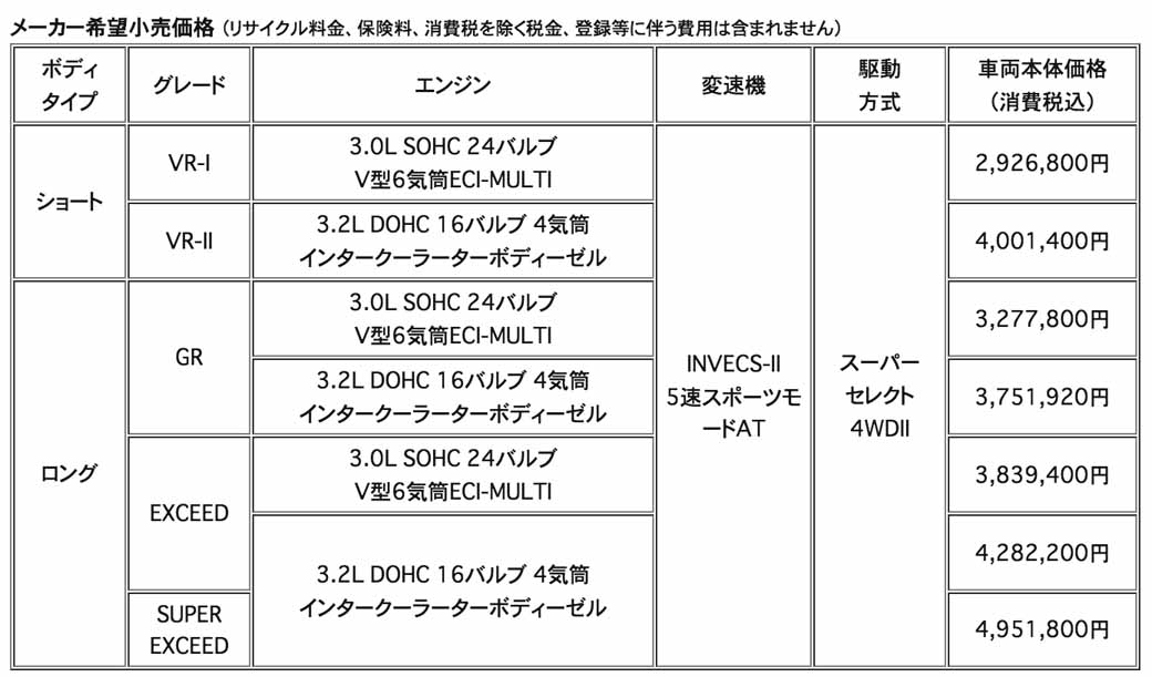 mitsubishi-motors-corporation-all-round-suv-pajero-pajero-improvements-to-release-some20161027-3