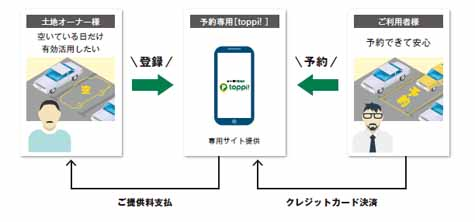 mitsui-fudosan-realty-start-the-toppi-outrageous-in-the-parking-sharing-service20161018-31