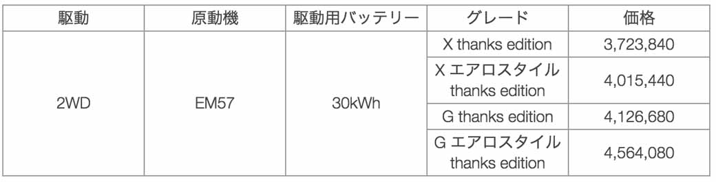 nissan-leaf-cumulative-worldwide-sales-of-200000-units-achieved-to-commemorate-the-special-specification-car-thanks-edition-released20161009-1