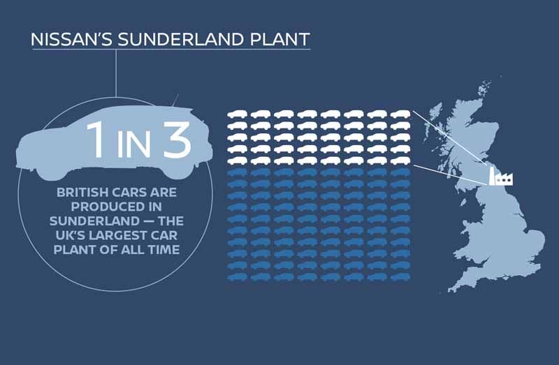 nissan-motor-co-ltd-in-response-to-maintain-competitiveness-commitment-of-the-british-government-determines-the-production-of-the-next-generation-model-in-the-sunderland-plant20161028-4