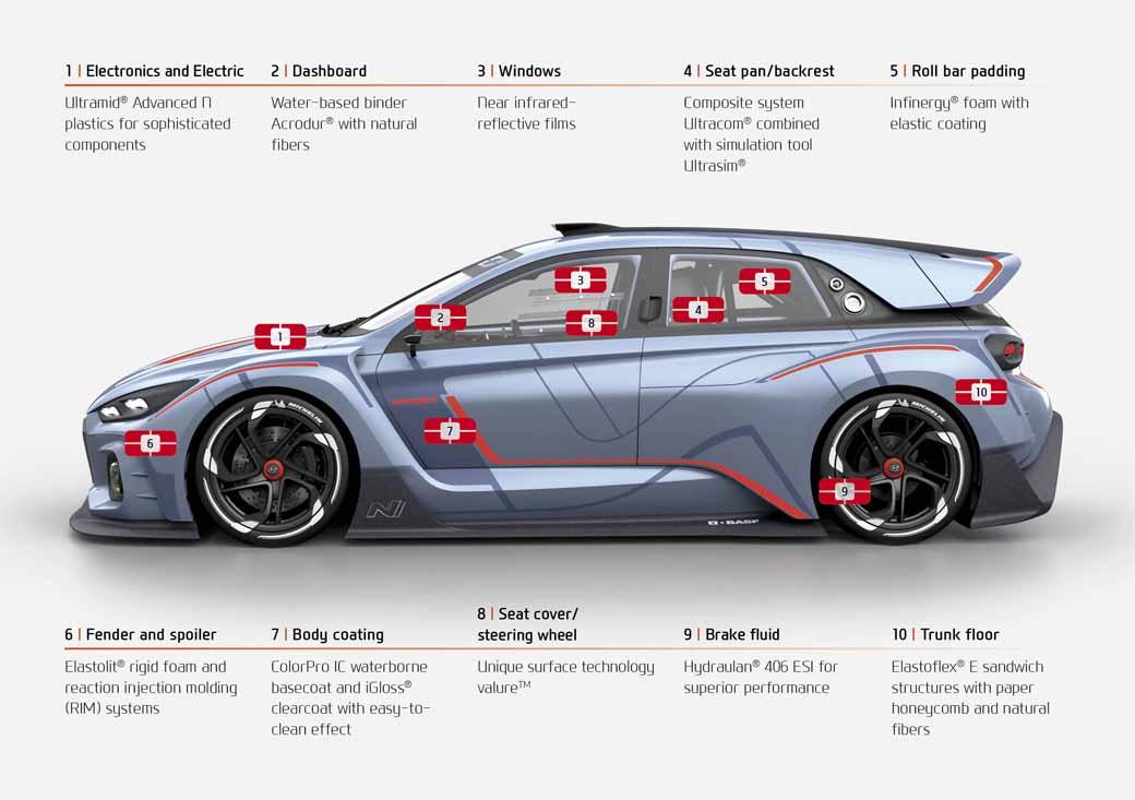 showcase-basf-and-hyundai-motor-the-concept-car-rn30-in-k-fair20161031-2