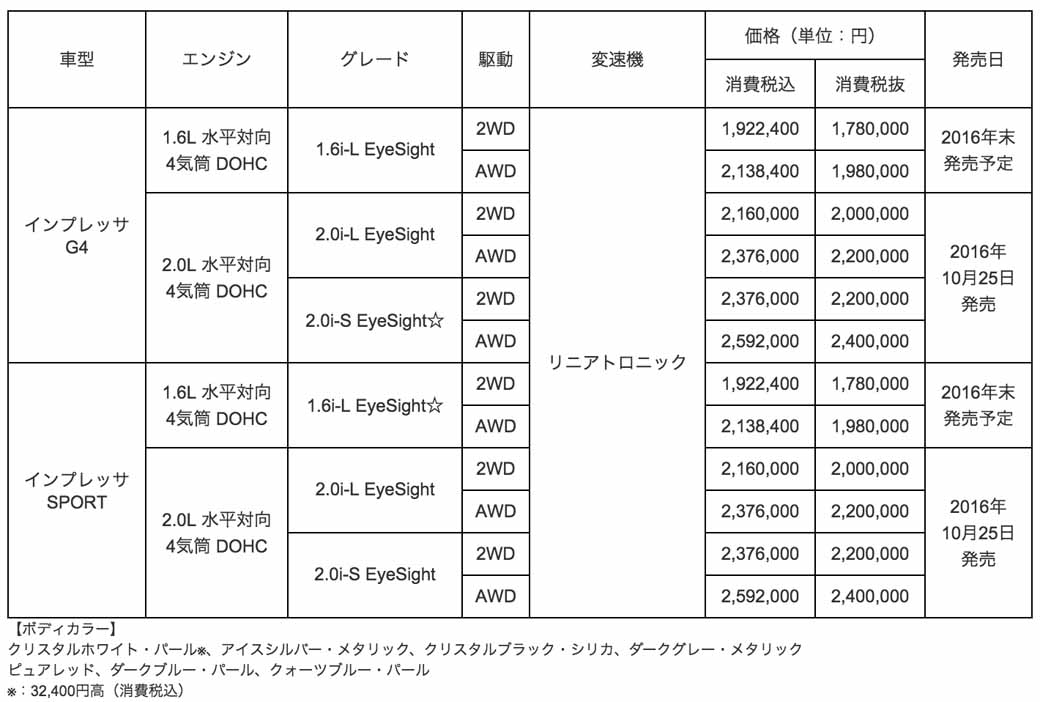 subaru-the-new-impreza-finally-announced-earn-about-5883-units-of-the-reservation-number-to-pre-order-period-until-today20161013-31