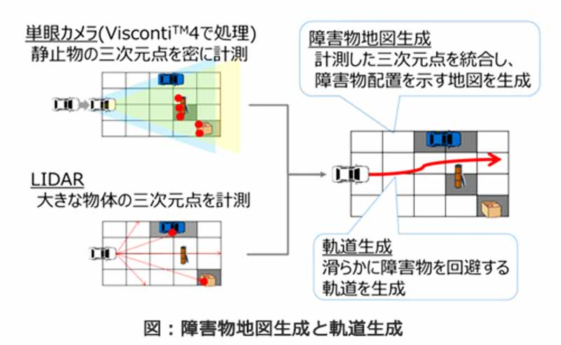 toshiba-start-a-public-road-development-of-automatic-operation-system-by-the-automotive-image-recognition-processor-visconti-420161014-1