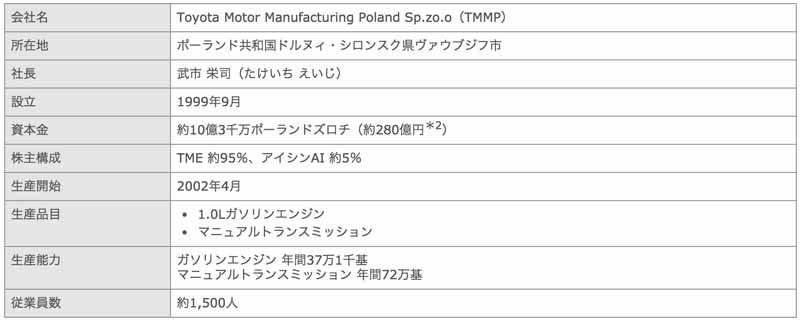 toyota-motor-corp-started-production-of-the-hybrid-transaxle-and-the-gasoline-engine-in-poland20161021-6
