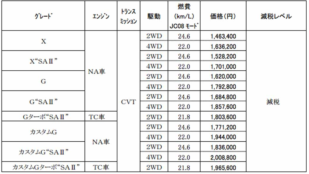 daihatsu-and-toyota-jointly-announce-tall-toll-custom-%c2%b7-rumie-tank-for-parenting-family20161110-99