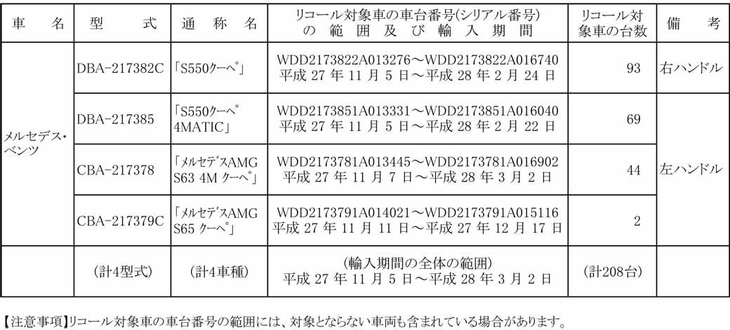 mercedes-%c2%b7-benz-s550-coupe-et-al-recall-notification20161118-1