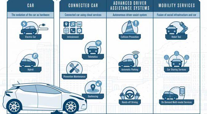 日産自動車、アフターセールス事業の戦略策を加速。コネクテッド環境利用でオーナーシップ連携を強化