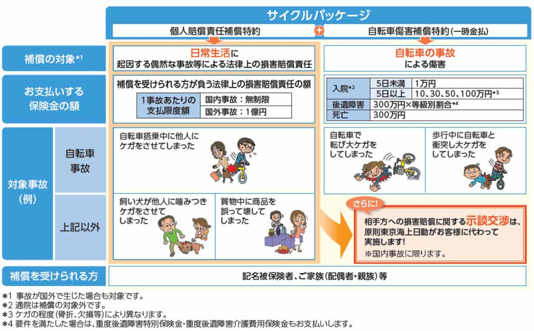 tokio-marine-nichido-fire-establish-cycle-package-specialized-in-auto-insurance-%c2%b7-start-selling20161117-2