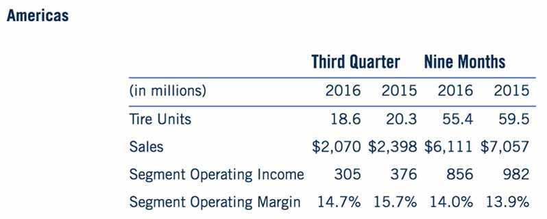 goodyear-2016-operating-profit-of-the-year-to-date-core-businesses-recorded-1-5-billion-and-record-high20161105-1
