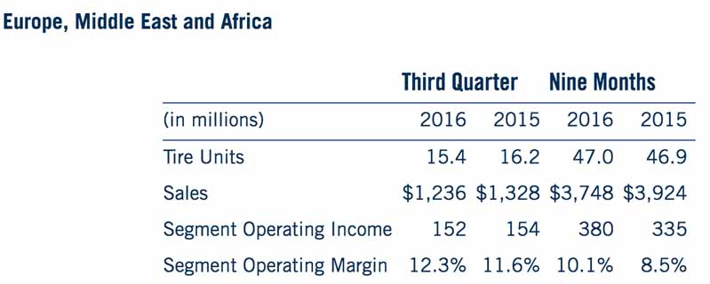 goodyear-2016-operating-profit-of-the-year-to-date-core-businesses-recorded-1-5-billion-and-record-high20161105-2