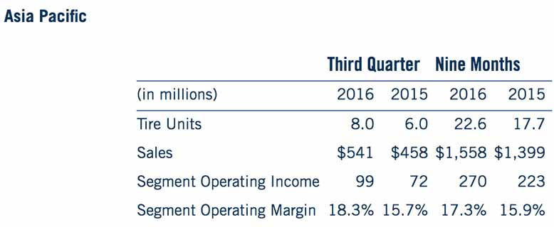 goodyear-2016-operating-profit-of-the-year-to-date-core-businesses-recorded-1-5-billion-and-record-high20161105-3
