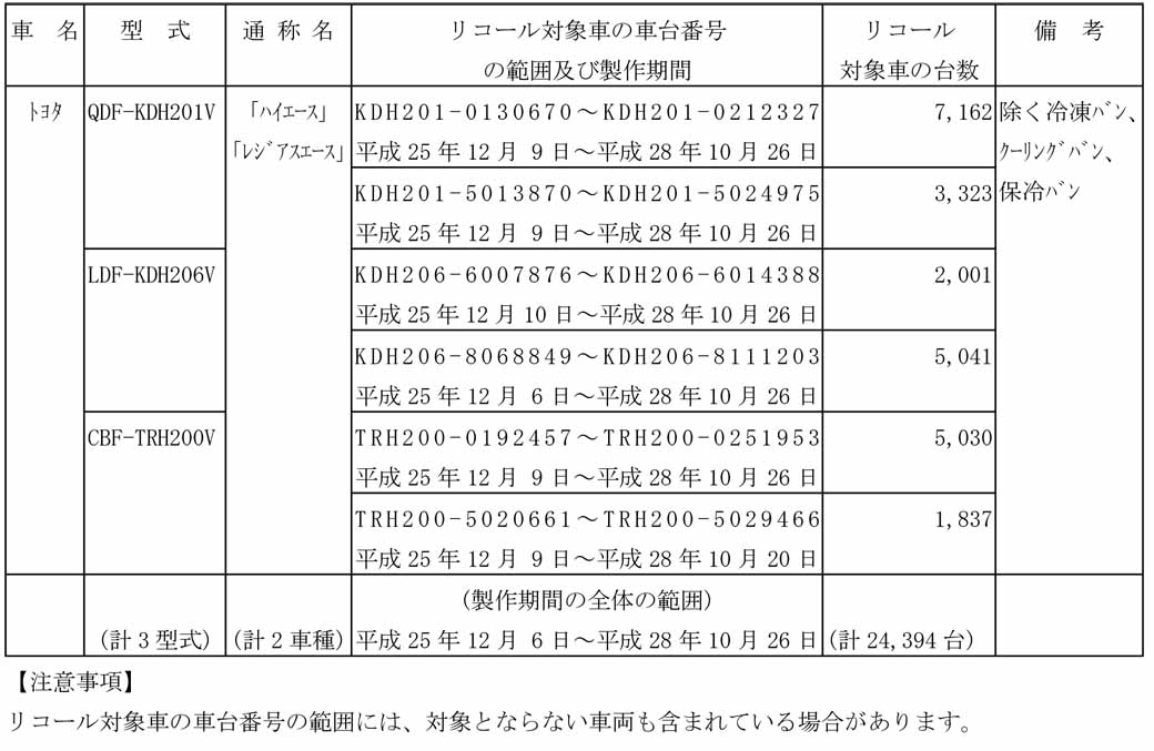 notification-of-toyota-hiace-and-other-recalls-december-6-heisei-20-october-26-28-a-total-of-24394-units20161112-1