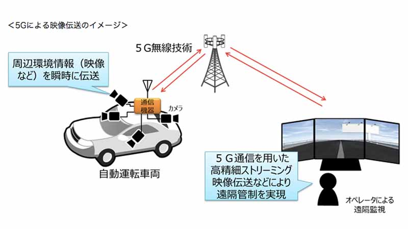 ntt-docomo-and-dee-na-to-collaborate-on-demonstration-experiment-of-5g-remote-control-of-automatic-driving-vehicle20161114-1