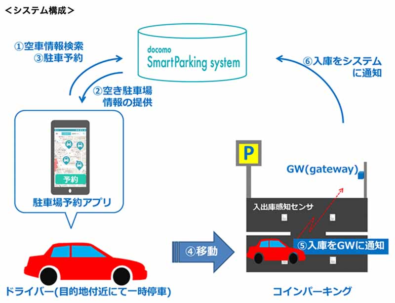 reservation-of-tomeresas-parking-lot-and-start-demonstration-experiments-for-general-users-using-docomo-smart-parking-system20161127-6