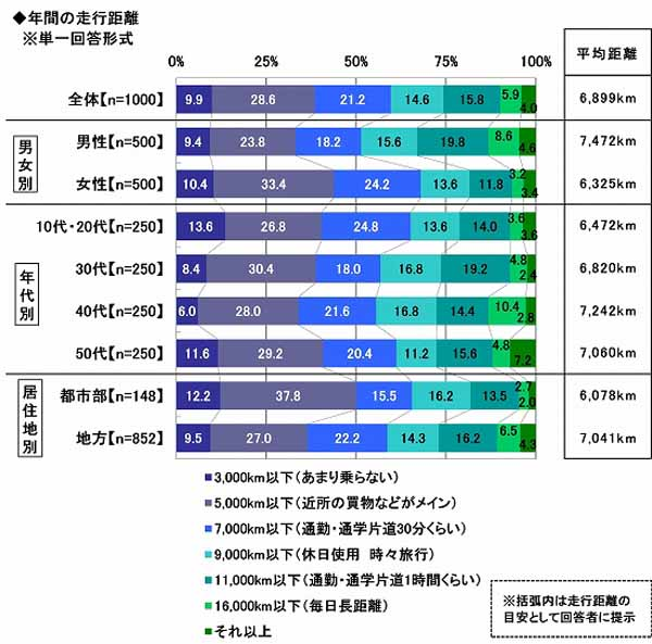 sony-assurance-the-nationwide-car-life-actual-situation-survey-implementation-the-average-maintenance-cost-for-one-month-is-13600-yen-on-average-to-the-record-lowest-level20161128-2