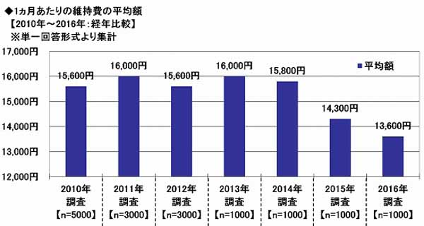 sony-assurance-the-nationwide-car-life-actual-situation-survey-implementation-the-average-maintenance-cost-for-one-month-is-13600-yen-on-average-to-the-record-lowest-level20161128-4