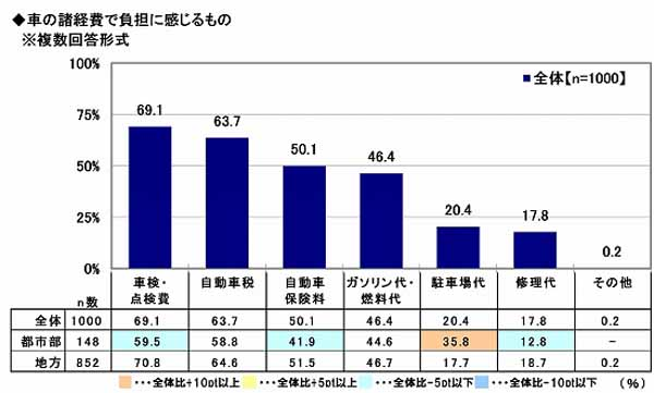sony-assurance-the-nationwide-car-life-actual-situation-survey-implementation-the-average-maintenance-cost-for-one-month-is-13600-yen-on-average-to-the-record-lowest-level20161128-5