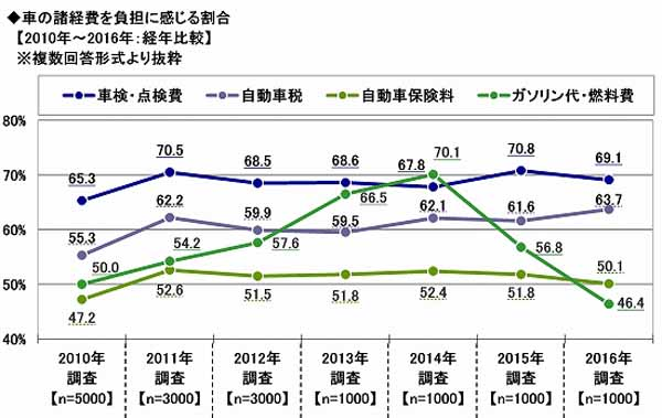 sony-assurance-the-nationwide-car-life-actual-situation-survey-implementation-the-average-maintenance-cost-for-one-month-is-13600-yen-on-average-to-the-record-lowest-level20161128-7