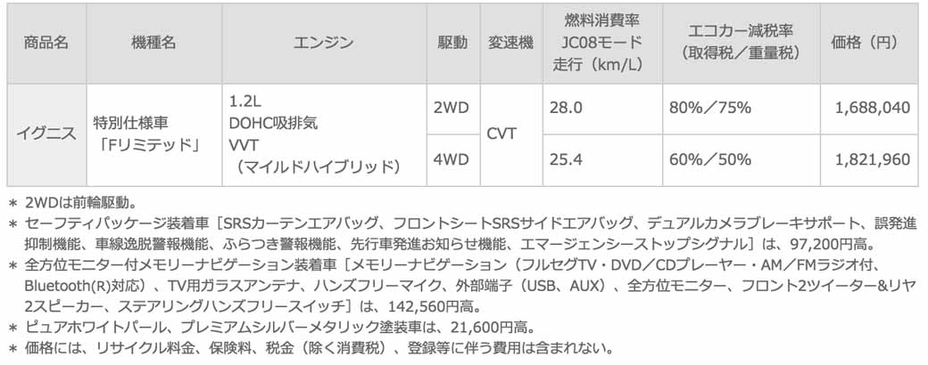 suzuki-launches-special-specification-car-f-limited-of-small-passenger-car-ignis20161117-21