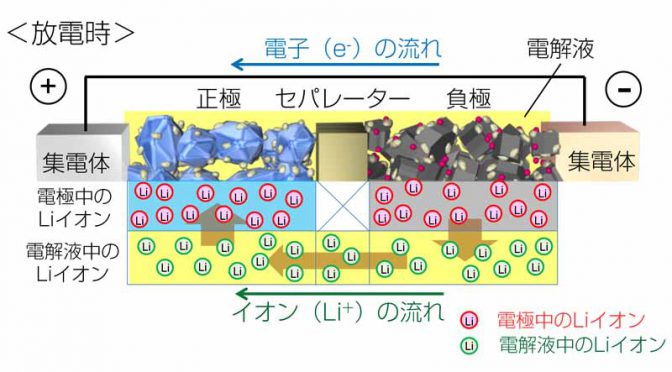 toyota-developed-the-worlds-first-observation-method-of-lithium-ion-behavior-in-electrolyte20161124-1