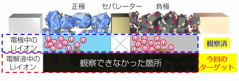 toyota-developed-the-worlds-first-observation-method-of-lithium-ion-behavior-in-electrolyte20161124-2