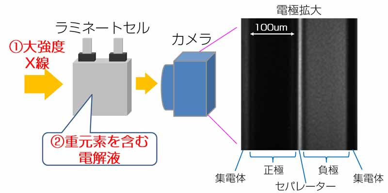 toyota-developed-the-worlds-first-observation-method-of-lithium-ion-behavior-in-electrolyte20161124-3