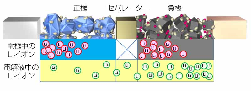 toyota-developed-the-worlds-first-observation-method-of-lithium-ion-behavior-in-electrolyte20161124-4