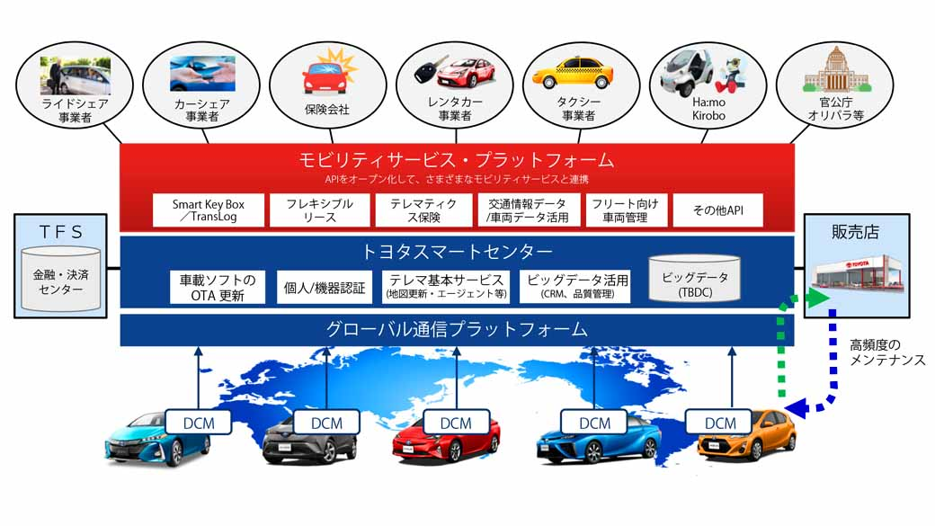 toyota-motor-corp-in-the-japan-us-area-in-2020-declared-a-complete-construction-of-its-own-in-vehicle-communication-network20161101-2