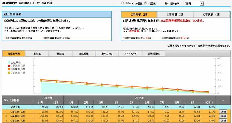 pioneer-launches-cloud-type-%c2%b7-operation-management-service-to-realize-business-risk-avoidance-of-car-operation20161203-6