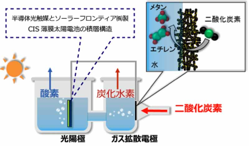 showa-shell-sekiyu-successfully-synthesized-hydrocarbon-directly-from-water-and-carbon-dioxide-by-artificial-photosynthetic-technology-with-gas-diffusion-electrodes20161205
