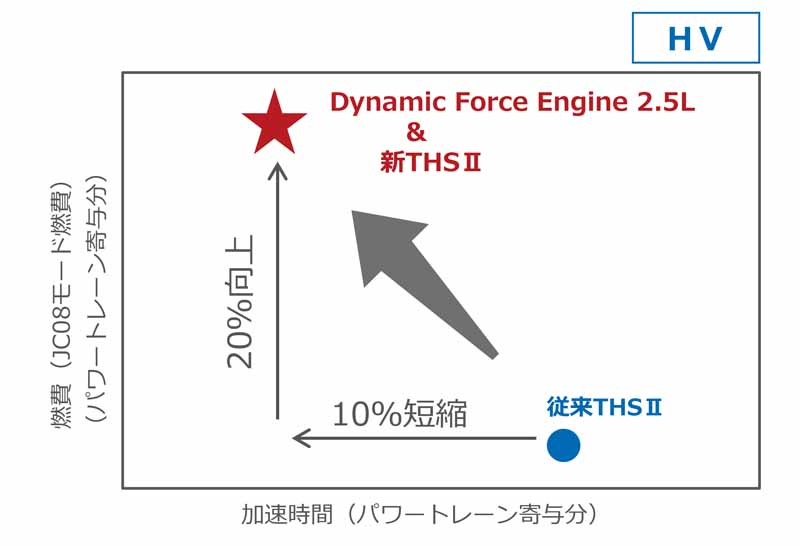 to-toyotas-power-train-company-a-major-increase-in-new-hv-equipped-vehicles-focus-on-development-potential-to-next-generation-dynamics20161207-15