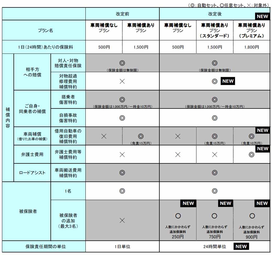 東京海上日動、「ちょいのり保険(1日自動車保険)」を改定。新年4月1日より提供開始