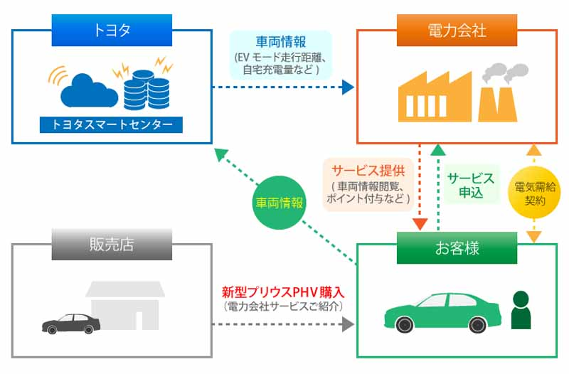 toyota-motor-begins-offering-from-prius-phv-which-will-obtain-phv-connected-electric-service-when-getting-on-a-car20161205-1