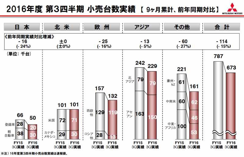 2016年度、第3四半期の小売第数実績