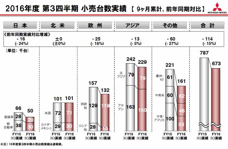 2016年度、(9ヶ月累計・是年同月比)第3四半期の小売台数実績