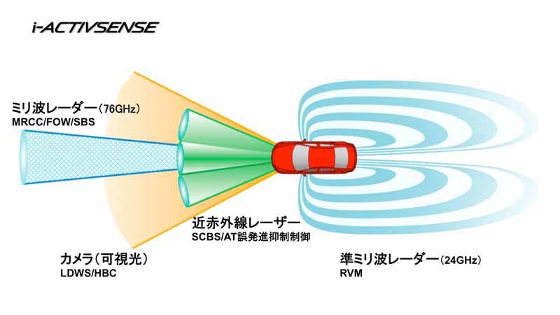 マツダ、国内販売全車に先進安全技術「i-ACTIVSENSE」を標準装備化すると発表 | MOTOR CARS
