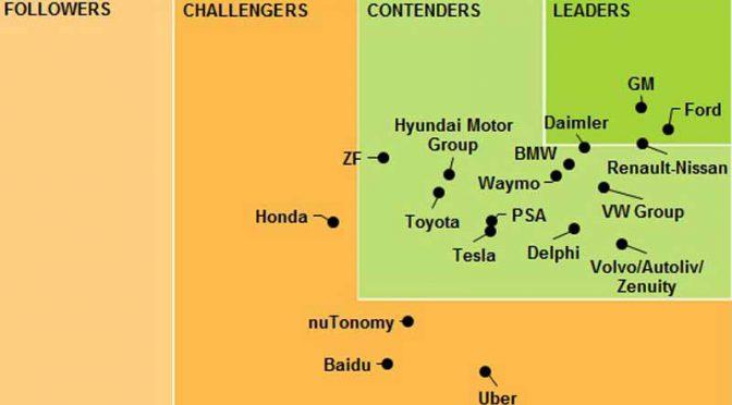 米・ナビガントリサーチ社の調査、自動運転車開発のTOP企業としてフォードを抽出