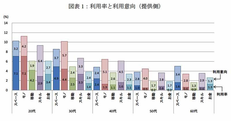 図表1:利用率と利用意向(提供側)