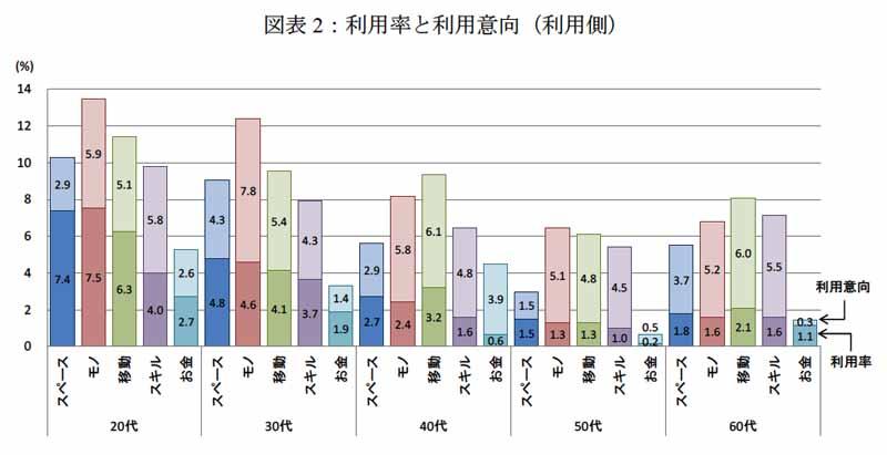 図表2:利用率と利用意向(利用側)