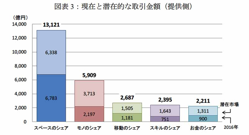 図表3:現在と潜在的な取引金額(提供側)