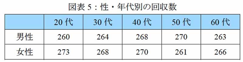 図表5:性・年代別の回収数